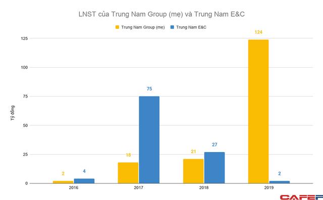 Ngoài tham vọng với năng lượng tái tạo, hệ sinh thái Trung Nam Group còn đang sở hữu những đơn vị với gần chục nghìn tỷ doanh thu mỗi năm - Ảnh 2.