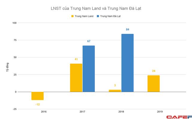 Ngoài tham vọng với năng lượng tái tạo, hệ sinh thái Trung Nam Group còn đang sở hữu những đơn vị với gần chục nghìn tỷ doanh thu mỗi năm - Ảnh 4.