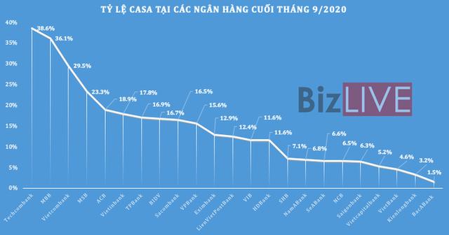 Tỷ lệ vốn rẻ CASA giảm tại nhiều nhà băng - Ảnh 1.