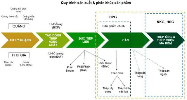 Cổ phiếu thép bứt phá: NKG, SMC, TLH đồng loạt tăng trần, HSG và HPG tiếp đà tăng với thanh khoản cao,  - Ảnh 3.