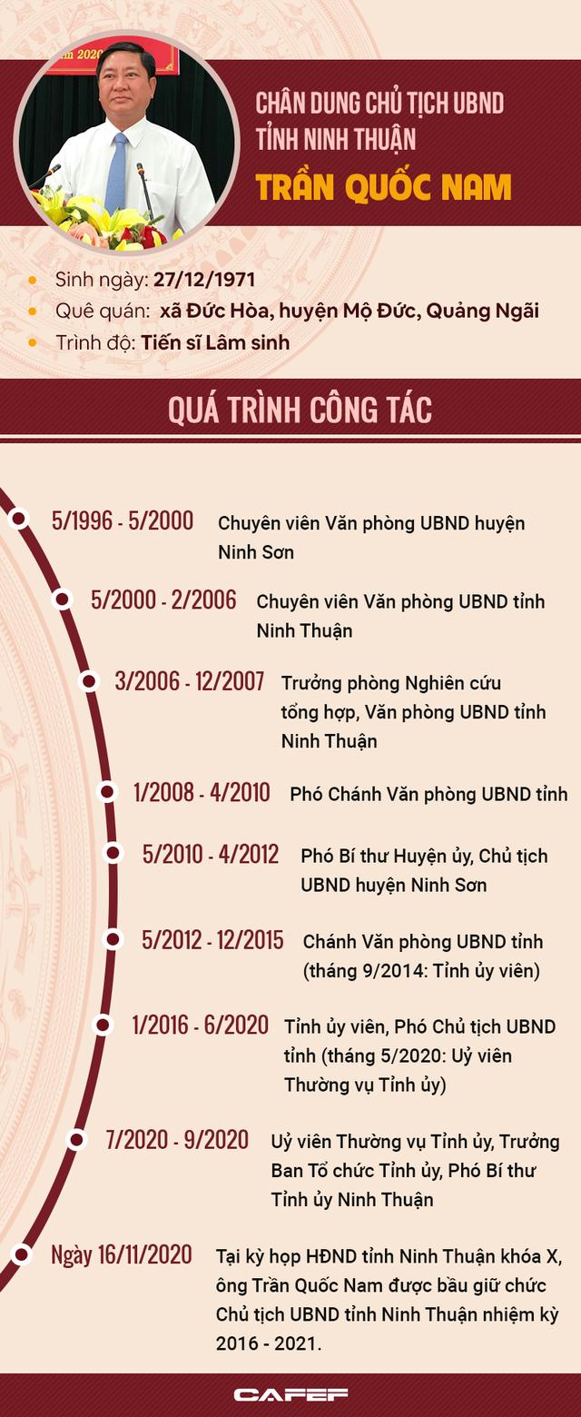Infographic: Chân dung tân Chủ tịch UBND tỉnh Ninh Thuận Trần Quốc Nam - Ảnh 1.