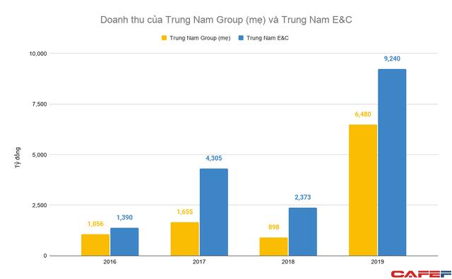 Ngoài tham vọng với năng lượng tái tạo, hệ sinh thái Trung Nam Group còn đang sở hữu những đơn vị với gần chục nghìn tỷ doanh thu mỗi năm - Ảnh 1.