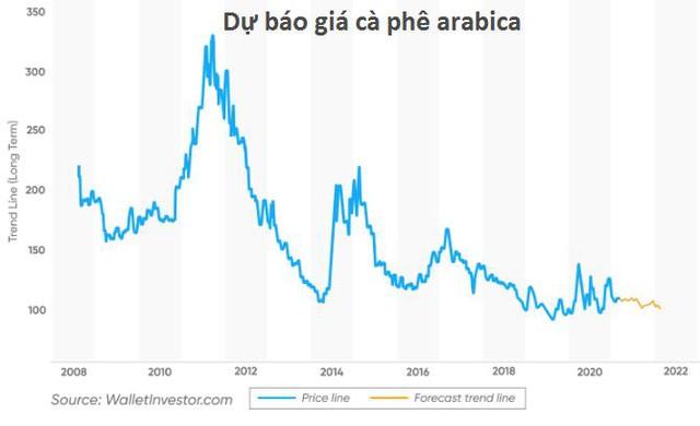 Giá cà phê thế giới từ nay đến 2021 sẽ ra sao? - Ảnh 3.
