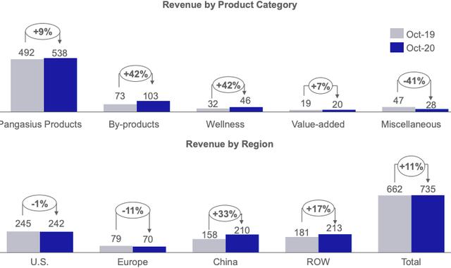Vĩnh Hoàn (VHC) đạt 735 tỷ doanh thu xuất khẩu trong tháng 10, kim ngạch sang Trung Quốc tăng mạnh 33% - Ảnh 1.