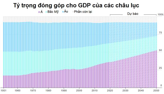 Bloomberg: Kinh tế toàn cầu có bước dịch chuyển lớn, 2020 khởi động thế kỷ của châu Á - Ảnh 1.