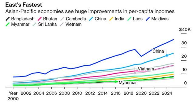 Bloomberg: Việt Nam nằm trong nhóm nền kinh tế tăng thu nhập bình quân nhanh nhất châu Á - Ảnh 1.