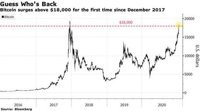 """Vì sao """"cơn sốt"""" Bitcoin 2020 không ồn ào như năm 2017? - Ảnh 1."""