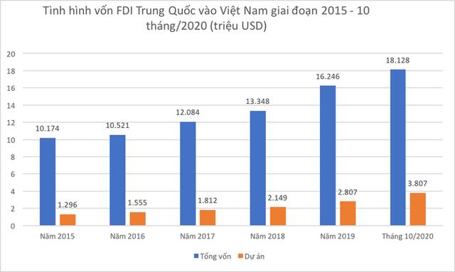 Vốn Trung Quốc tăng tốc vào Việt Nam: Thận trọng nhưng không nên bài xích - Ảnh 1.