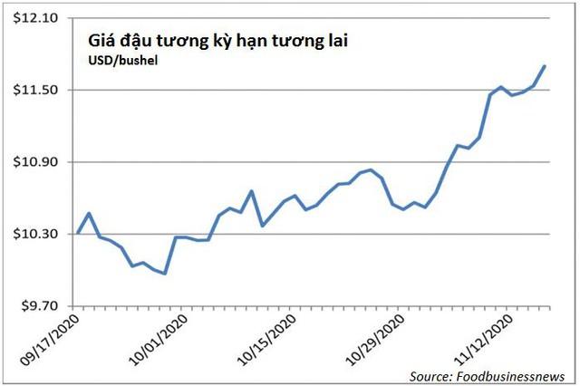 Giá dầu cọ lập đỉnh 8 năm, đậu tương cao nhất 6 năm - Ảnh 1.