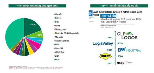 Thị trường BĐS công nghiệp đang chứng kiến sự bùng nổ của các khu công nghiệp ven biển - Ảnh 3.