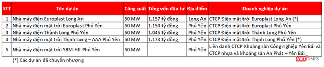 Tham vọng điện mặt trời của Europlast - Ảnh 1.