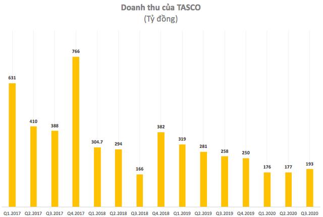 """""""Ông trùm BOT"""" Tasco báo lỗ quý 3 lên tới 80 tỷ đồng, thị giá cổ phiếu vẫn dưới 3.000 đồng - Ảnh 2."""