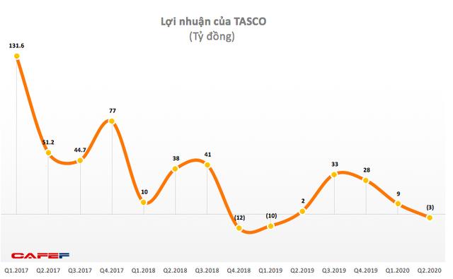 """""""Ông trùm BOT"""" Tasco báo lỗ quý 3 lên tới 80 tỷ đồng, thị giá cổ phiếu vẫn dưới 3.000 đồng - Ảnh 3."""