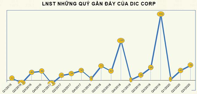 Mảng bất động sản kinh doanh thuận lợi, DIC Corp (DIG) báo lãi quý 3 tăng 19% so với cùng kỳ - Ảnh 2.