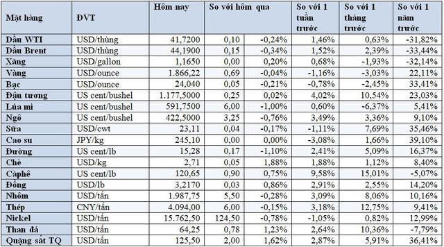Thị trường ngày 20/11: Giá dầu và vàng lao dốc, gạo Thái Lan cao nhất 2 năm - Ảnh 2.