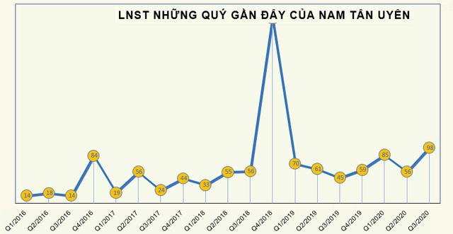 Nam Tân Uyên (NTC) chốt danh sách cổ đông trả cổ tức bằng tiền và cổ phiếu thưởng tổng tỷ lệ 110% - Ảnh 1.