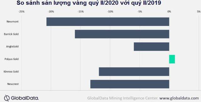 Sản lượng vàng toàn cầu năm nay sẽ giảm do Covid-19 - Ảnh 1.