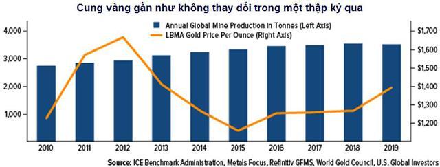 Sản lượng vàng toàn cầu năm nay sẽ giảm do Covid-19 - Ảnh 2.