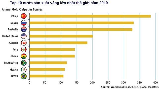 Sản lượng vàng toàn cầu năm nay sẽ giảm do Covid-19 - Ảnh 3.