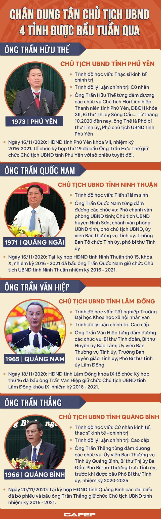 Chân dung 4 Chủ tịch UBND tỉnh vừa được bầu trong tuần qua - Ảnh 1.
