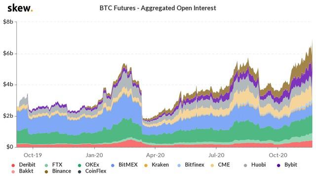 Gần chạm 19.000 USD, hợp đồng mở Bitcoin kỳ hạn tương lai đạt 'đỉnh' của mọi thời đại - Ảnh 1.