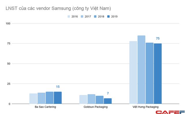 Doanh nghiệp Việt tham gia vào chuỗi cung ứng của Samsung đang làm ăn ra sao? - Ảnh 3.
