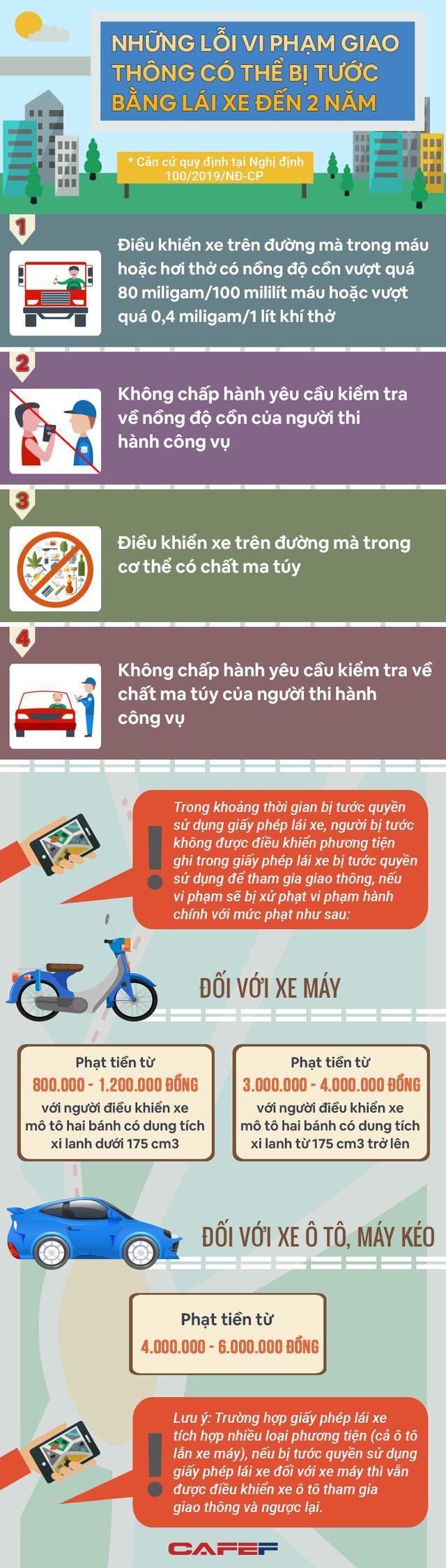 Infographic: Những lỗi vi phạm giao thông có thể bị tước bằng lái xe đến 02 năm - Ảnh 1.