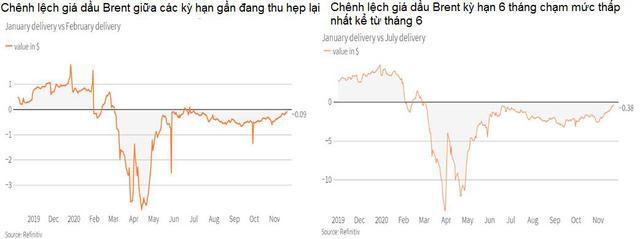Giá dầu tăng hơn 2% ngay phiên đầu tuần, hứa hẹn một tuần khởi sắc - Ảnh 1.