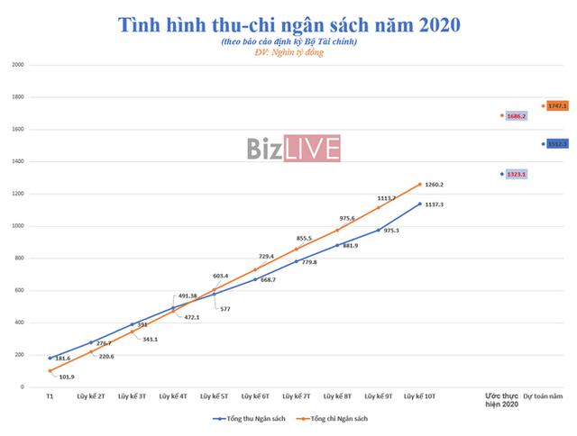 110.000 tỷ đồng tiền thuế được miễn, giảm, gia hạn trong năm 2020 - Ảnh 1.