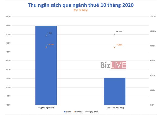 110.000 tỷ đồng tiền thuế được miễn, giảm, gia hạn trong năm 2020 - Ảnh 2.