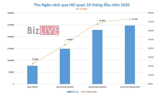 110.000 tỷ đồng tiền thuế được miễn, giảm, gia hạn trong năm 2020 - Ảnh 3.