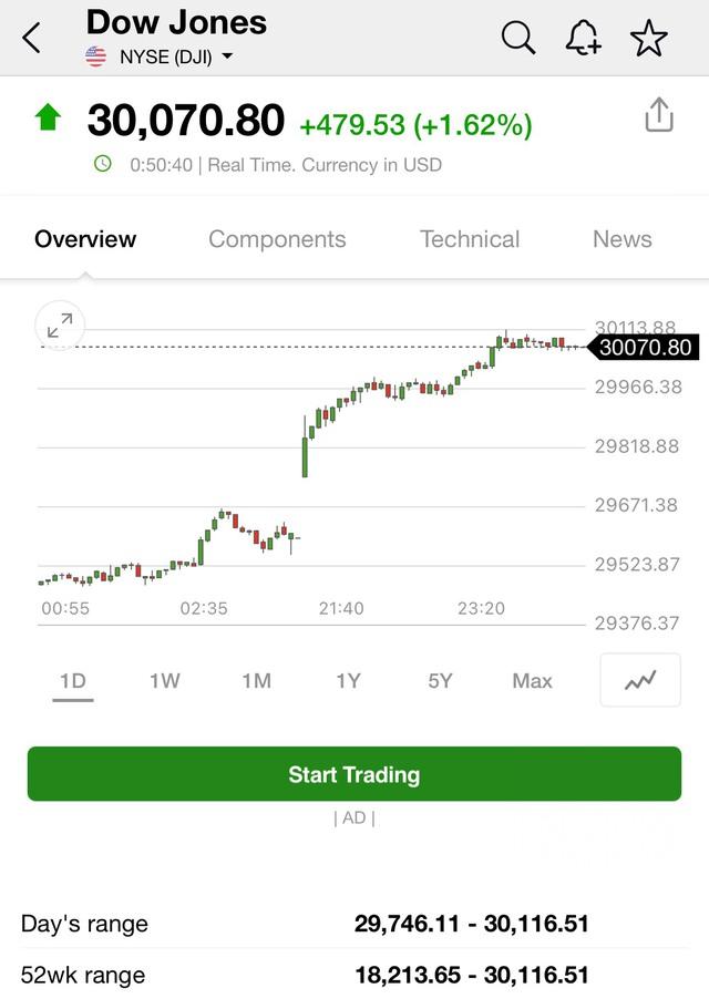 Tăng phi mã, Dow Jones lần đầu tiên trong lịch sử chạm mốc 30.116 điểm - Ảnh 1.