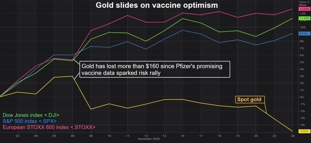 Giá vàng sụp đổ về sát 1.800 USD trong triển vọng u ám - Ảnh 1.