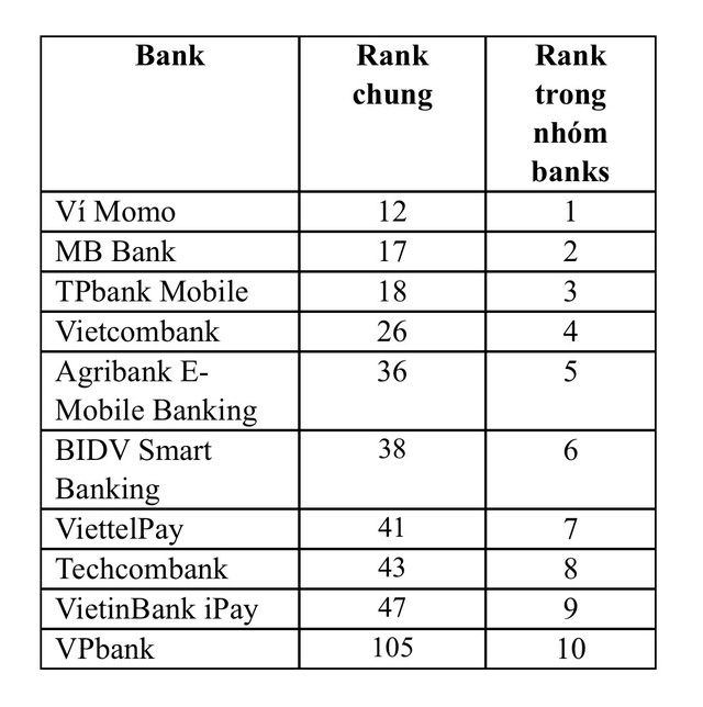"""""""Nóng"""" cuộc đua ngân hàng số trên các ứng dụng di động - Ảnh 1."""