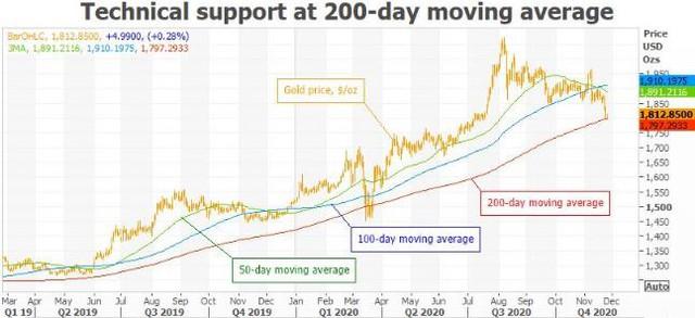 Thị trường vàng bị vắc-xin Covid-19 vùi dập đến mức nào? - Ảnh 5.