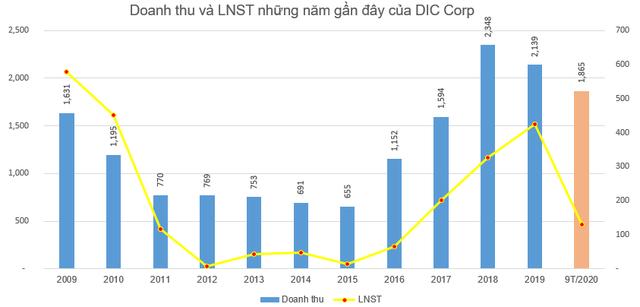 DIG tiếp tục tăng mạnh, thêm các cổ đông lớn muốn thoái vốn tại DIC Corp để chốt lãi - Ảnh 2.