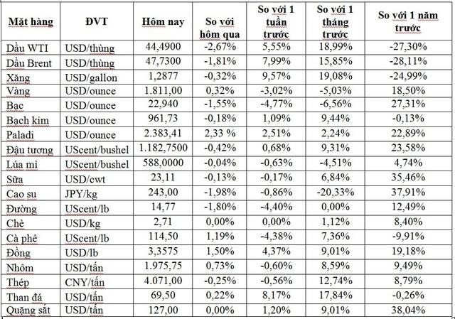 Thị trường ngày 27/11: Giá dầu quay đầu giảm, vàng, quặng sắt và thép đồng loạt tăng - Ảnh 1.