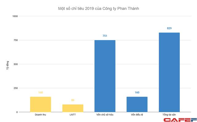 Khối tài sản cả nghìn tỷ của gia đình Phan Thành và mối quan hệ chặt chẽ với Capella Holdings của doanh nhân Nguyễn Cao Trí - Ảnh 1.