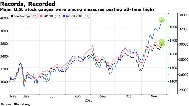 Bloomberg: Chứng kiến đà tăng kỷ lục trên Phố Wall, giới đầu tư bắt đầu có dấu hiệu chùn bước và cân nhắc về mối rủi ro mới  - Ảnh 1.