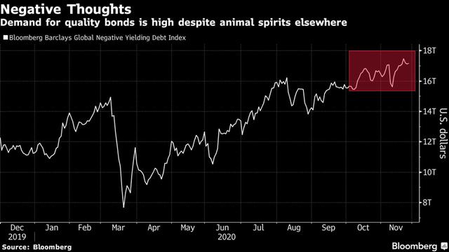 Bloomberg: Chứng kiến đà tăng kỷ lục trên Phố Wall, giới đầu tư bắt đầu có dấu hiệu chùn bước và cân nhắc về mối rủi ro mới  - Ảnh 3.