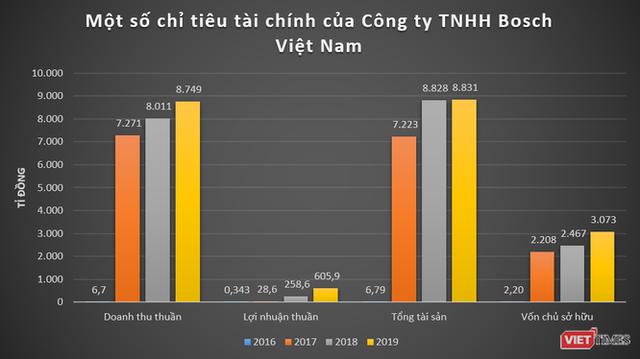 Khoản lãi mỏng của Bosch Việt Nam - Ảnh 1.