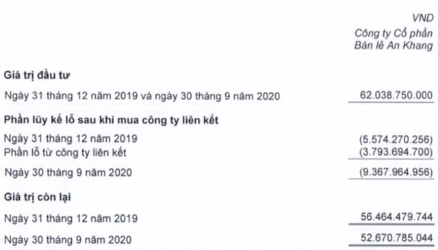 Tích cực đi cùng Bách Hoá Xanh, chuỗi nhà thuốc An Khang vẫn tiếp tục thua lỗ gần 8 tỷ trong quý 3/2020 - Ảnh 1.