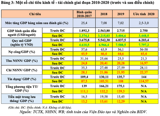 Đánh giá lại quy mô GDP – Tác động và khuyến nghị chính sách - Ảnh 4.