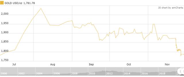 Giá vàng trong nước tiếp tục rớt mạnh - Ảnh 2.