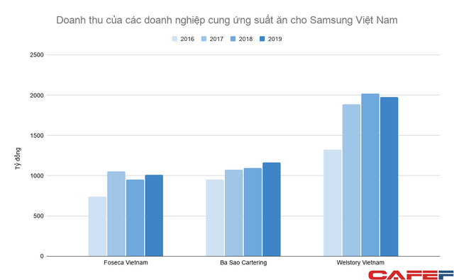 """Bán cơm cho Samsung Việt Nam: Ngành kinh doanh trị giá nhiều nghìn tỷ mỗi năm nhưng lợi nhuận khá """"xương xẩu"""" - Ảnh 1."""