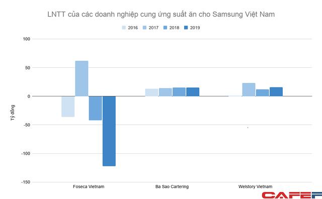"""Bán cơm cho Samsung Việt Nam: Ngành kinh doanh trị giá nhiều nghìn tỷ mỗi năm nhưng lợi nhuận khá """"xương xẩu"""" - Ảnh 2."""