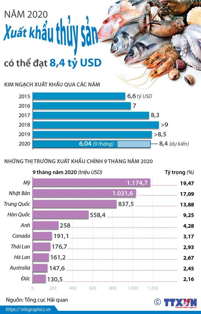 Năm 2020, xuất khẩu thủy sản có thể đạt 8,4 tỷ USD - Ảnh 1.