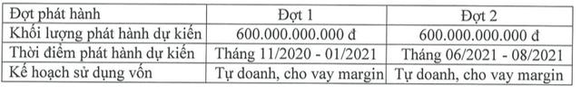 Chứng khoán Bản Việt (VCSC) sẽ huy động 1.200 tỷ trái phiếu cho kế hoạch tăng cường tự doanh, cấp margin trong năm 2020-2021 - Ảnh 1.