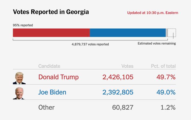 [Cập nhật] Lợi thế của ông Trump ở Georgia bị thu hẹp đáng kể, người Mỹ tràn ra đường biểu tình, yêu cầu giới chức kiểm đếm toàn bộ số phiếu - Ảnh 1.