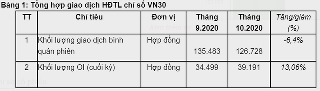 Khối lượng giao dịch bình quân trên TTCK Phái sinh đạt gần 127 nghìn hợp đồng/phiên trong tháng 10 - Ảnh 1.